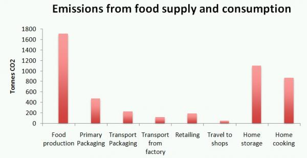 Food emissions